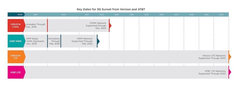 Blog_AT&T Chart