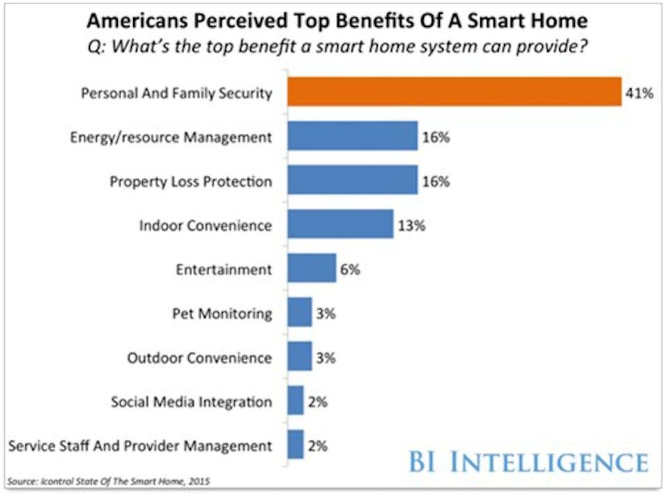 Blog_Home Automation Integration